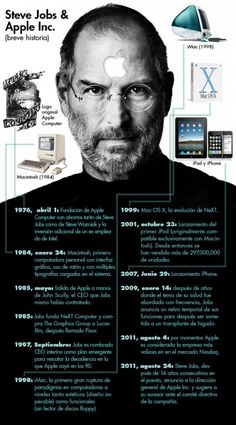 Steve Jobs & Apple Inc. Breve historia. #infografia #soydigital