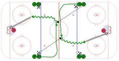 Neutral Zone Horse Shoe - Ice Hockey Drill