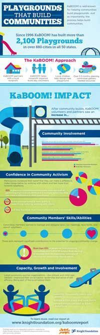 fundraising infographic : KaBOOM!: Playgrounds that Build Communities