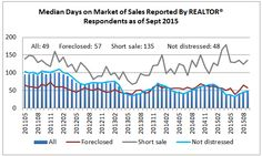 Properties Typically Sold Within 49 Days in September 2015