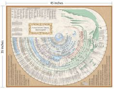 Bible and World History timeline, looks beautiful