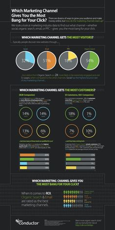 Marketing Strategy - Which Marketing Channel Gives You the Most Bang for Your Click? [Infographic] : MarketingProfs Article