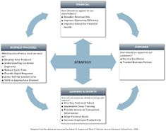 Strategic Planning Process Model  Life Not Simple
