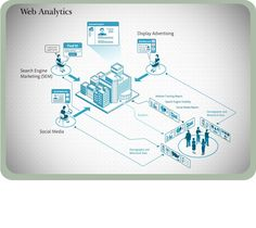How Web Analytics Works? Infographic by tSunela, internet marketing agency with offices in St. Louis, MO and Portland, OR Web Design Services, Seo Services, Internet Marketing Agency, Web Analytics, Display Advertising, Search Engine Marketing, Competitor Analysis, St Louis, Offices