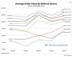 Pinterest users make the largest purchases among customers referred to e-commerce sites by social media, with an average order value of $93 . Chart compares this to search engines and other social networks.
