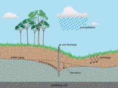 Cone of depression: Pumping a well can cause water level lowering Water Tables, Detailed Image, Pumping, Depression, Public, The Unit, Wellness, Canning, Landscape