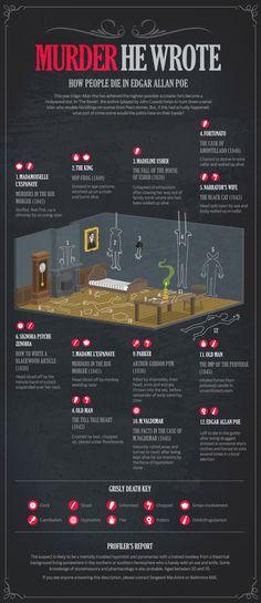 Cómo mueren los personajes de Edgar Allan Poe #infografia #infographic