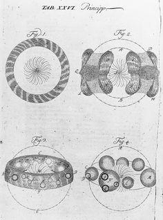 Swedenborg La formation du systeme solaire