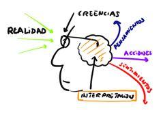 ... LAS CREENCIAS.  http://www.galeon.com/gemart/CREENCIAS.htm https://psicoexito.com/programa-dinero-y-abundancia-10m/ http://namagazine.es/2013/09/12/si-quieres-vivir-en-prosperidad-revisa-tus-creencias/ http://senderodelmago.blogspot.com.es/2013/04/creencias-limitantes.html http://www.integramasmas.com/que-creencias-te-limitan-en-tu-trabajo/ http://www.bibliotecapleyades.net/pleyades/pleyades_marciniak05.htm