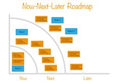 Tips for Agile Product Roadmaps & Product Roadmap Examples