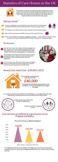 Care industry in the UK is undergoing a big transformation. Some of the care homes have already stopped providing the services and there are care homes which charge more for the services. The rise in total annual costs is creating havoc.  https://www.caredirectory.co.uk/blog/statistics-of-care-homes-in-the-uk/