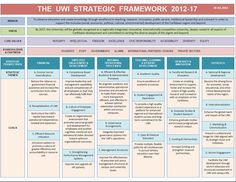 strategic planning framework