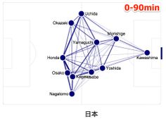 FIFA2014 Japan lost the first game.