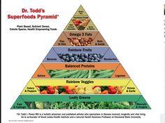 Superfood Pyramid
