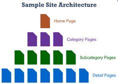 5 Simple Tips for Site Architecture Optimization http://www.foldseo.com/5-simple-tips-for-site-architecture-optimization/