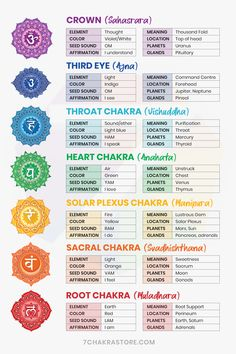 7 Chakras Guide For Beginners Healing Meditation, Yoga Meditation, Kundalini Yoga, Chakra Meanings, Chakra Symbols, Yoga Symbols, Crystal Meanings, Les Chakras, Seven Chakras