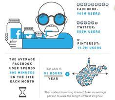 Resistirse a Twitter y Facebook es más difícil que dejar de fumar, beber, dormir o tener sexo.