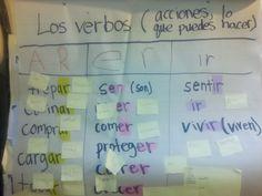 Spanish: anchor chart to teach Verbs