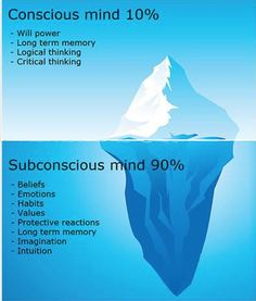 Image result for iceberg theory behaviour
