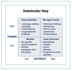 Stakeholder Analysis For Our Pbl Project  User Advocate