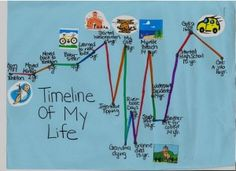 Take Home activity during celebration of me week-have students create and share a life map.