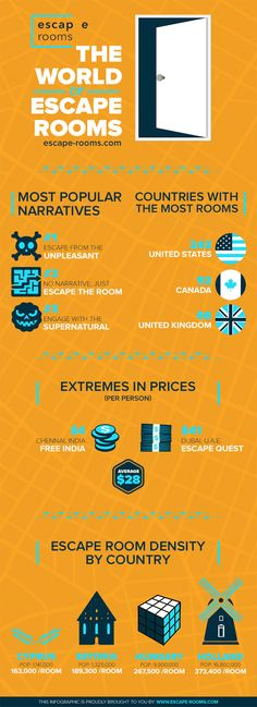 Infographic about the escape rooms of the world