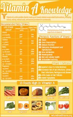 Vitamin A should not exceed 3000 micrograms RAE per day. Look for prenatal vitamins for less than 1500 micrograms RAE per day to sidestep potential problems with vitamin A toxicity. Health And Nutrition, Health And Wellness, Holistic Nutrition, Health Zone, Complete Nutrition, Nutrition Shakes, Nutrition Guide, Health Diet, Healthy Tips