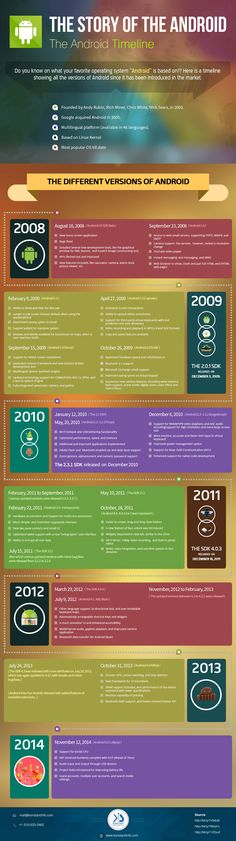 The history of android begins in Nov, 2007 with the release of Android beta version. From last 6 years it has evolved from quirky piece of mobile software to a full-fledged operating system. The amazing apps that are created in it does not have any alternative in the vicinity of mobile app development. Lets have look at its journey and major milestones.