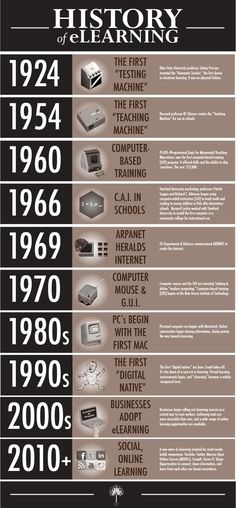"The History of eLearning Infographic 2012     Would you be interested to review the history of eLearning from the first ""testing machine"" (1924) to the ""social online learning"" (2010+)?   http://elearningindustry.com/subjects/general/item/413-history-of-elearning-infographic-education-2012"