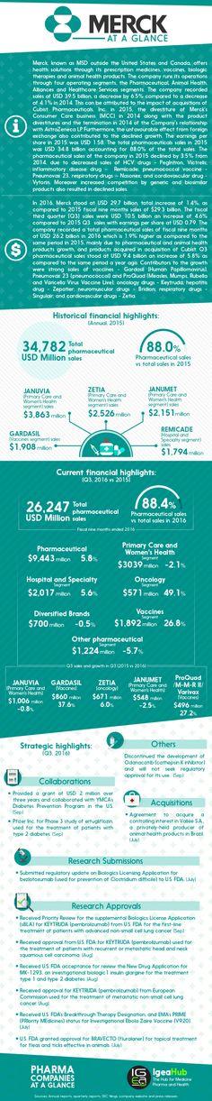 Best Pharmaceutical Companies at a Glance: Merck #pharma #health