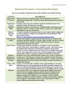 informal-formative-assessment-strategies by North Carolina Middle School Association via Slideshare