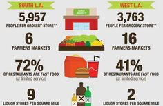 Infographic: The Hard Search for Healthy Food in South L. Food Insecurity, Food System, Liquor Store, Healthy Eating, Healthy Food, Desert Recipes, Things To Know, Grocery Store, Farmers Market