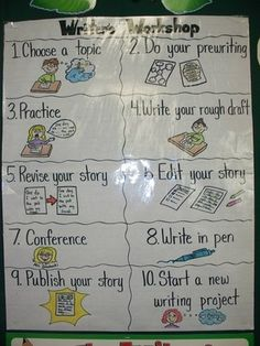 Writers Workshop -- process for writing