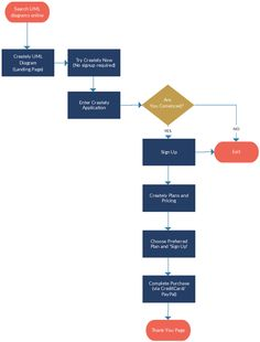 goal funnel process flow explained via a simple flowchart uml landing page conversion process template