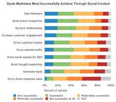 Pesquisa: 8 dicas para as marcas otimizarem o marketing nas redes sociais
