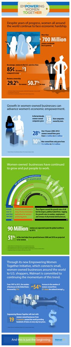 Infographic about working women and women-owned businesses #entrepreneur #empowerwomen #business  goo.gl/rkIbX4