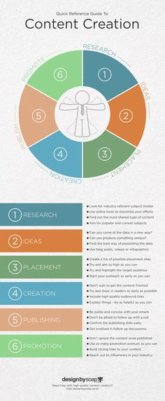Creating content starts with research, ideas, placement, creation, publication, then promotion.