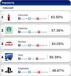 Top 5 de marcas 2011