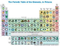 This site has free printable Periodic Table of Elements charts for kids with pictures and description of the elements!