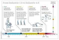 Digital Factory: Self-Organizing Factories - Industry & Automation - Pictures of the Future - Innovation - Home - Siemens Global Website Cyber Physical System, Fourth Industrial Revolution, Self Organization, Organizing, Lean Manufacturing, Industrial Engineering, Digital Revolution, Digital Strategy, Computer Science