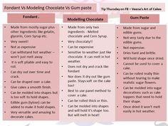 difference between Fondant /Modelling Chocolate and Gum Paste. When do I use and which do I use? How do I know which I need to use...