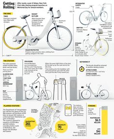http://blogs.wsj.com/metropolis/2013/05/24/graphic-what-new-yorkers-need-to-know-about-new-bike-share/tab/interactive/