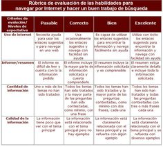 Evaluación de habilidades para navegar por internet