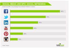 #SocialMediaMarketing für soziale Organisationen und #NPO – Top Case Studies und Social Media #Studien