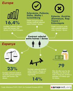 Les desigualtats salarials entre homes i dones són una realitat a #Espanya i #Europa @OTS_org @cjbcn @grupdincat