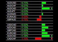 Forex Market AUD/CAD Buy Signal 1/10/2014