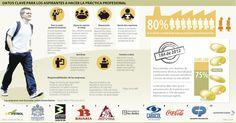 Datos Clave para los Aspirantes a Hacer la Práctica Profesional #Educación