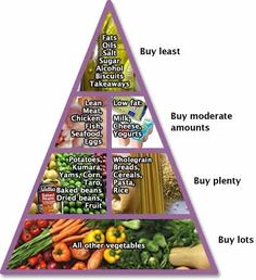 Food pyramid fitness-diets