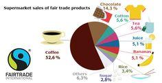 fair trade products - Google-søk