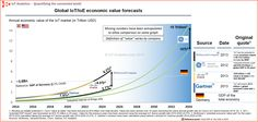 IoT market, iot, market forecast, economic value Powerpoint Charts, Internet, Tech, Marketing, Technology